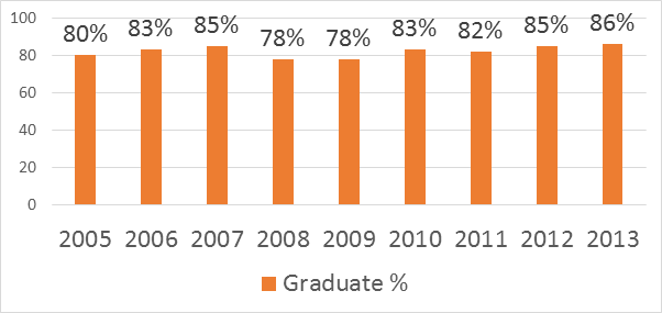 Bar chart of graduates as a percentage of year of entry 2005 – 2013: 2005 = 80% 2006 = 83% 2007 = 85% 2008 = 78% 2009 = 78% 2010 = 83% 2011 = 82% 2012 = 85% 2013 = 86%
