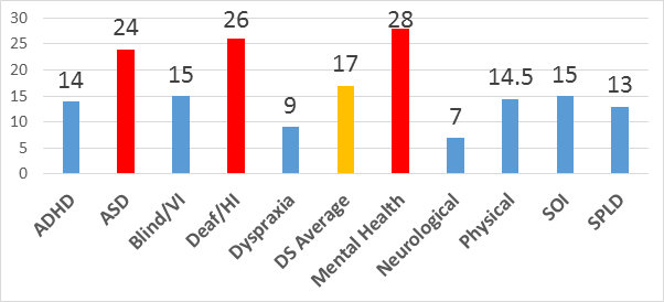 Bar chart of percentage of students withdrawing by disability type: ADHD = 14% ASD = 24% Blind/VI = 15% Deaf/HI = 26% Dyspraxia = 9% Mental Health = 28% Neurological = 7% Physical 14.5% SOI = 15% SPLD = 13%