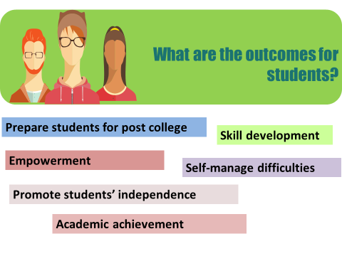 Image depicting students. Titled: What are the outcomes for students? Prepare students for college; skill development; empowerment; self-manage difficulties, promote independence; academic achievement.