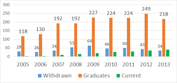 Bar chart of withdrawn, graduated and current students by year of entry 2005 to 2013: Withdrawn: 2005 = 29. 2006 = 26. 2007 = 34. 2008 = 53. 2009 = 64. 2010 = 46. 2011 = 50. 2012 = 43. 2013 = 34. Graduated: 2005 = 118. 2006 = 130. 2007 = 192. 2008 = 192. 2009 = 227. 2010 = 224. 2011 = 224. 2012 = 249. 2013 = 218. Current: No figures shown only average figure 7% from 2005 to 2013.