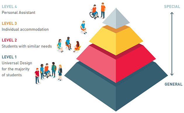 The Inclusive Education Pyramid - Level 1 (the base of the pyramid) shows the majority of students being catered for in the classroom via UDL principles. Level 2 shows group supports (e.g. learning support sessions) given to groups of students with similar needs. Level 3 further up the pyramid shows students who require an individual accommodation such as a piece of assistive technology. On Level 4 (the tip of the pyramid) sit students who require personal supports such as a personal assistant or scribe.